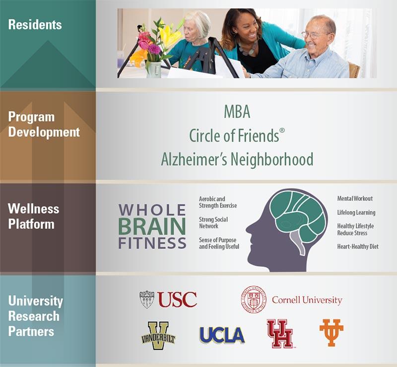 Belmont Village Wellness Foundation